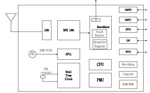 SKG12XR BDS和GPS双系统厘米级导航定位模块的数据手册免费下载