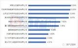 2018年中国锂电三元正极材料企业出货量排名