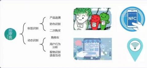 新零售HF RFID解决方案可根据应用场景 对售...