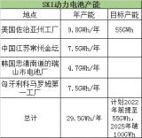 SKI证实,正与大众汽车就建立电动汽车电池合资公司进行谈判