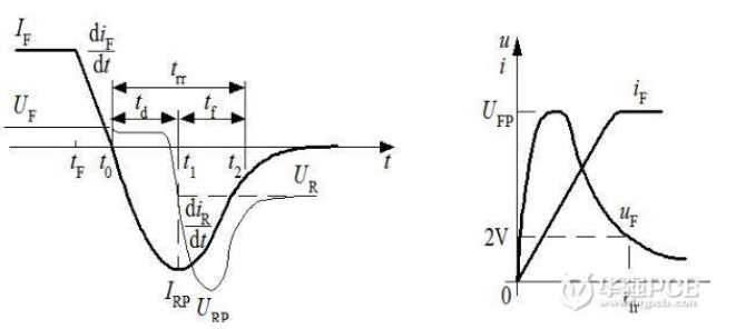 開關電源的電磁兼容性設計方案