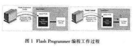 在SoPC系统中实现目标板Flash编程设计的创建