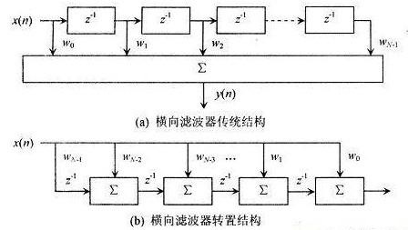 基于FIR滤波器结构实现级联型信号处理器FPGA的设计