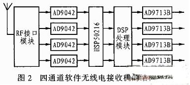HSP50216的性能特点及在软件无线电中的应用介绍