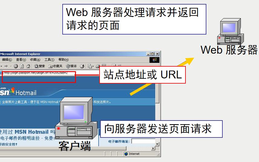 PHP教程之HTML语言基础的详细资料说明