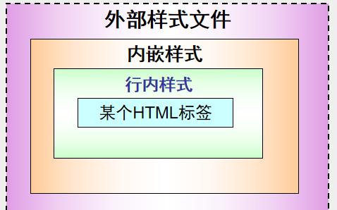 PHP教程之CSS的详细资料简介