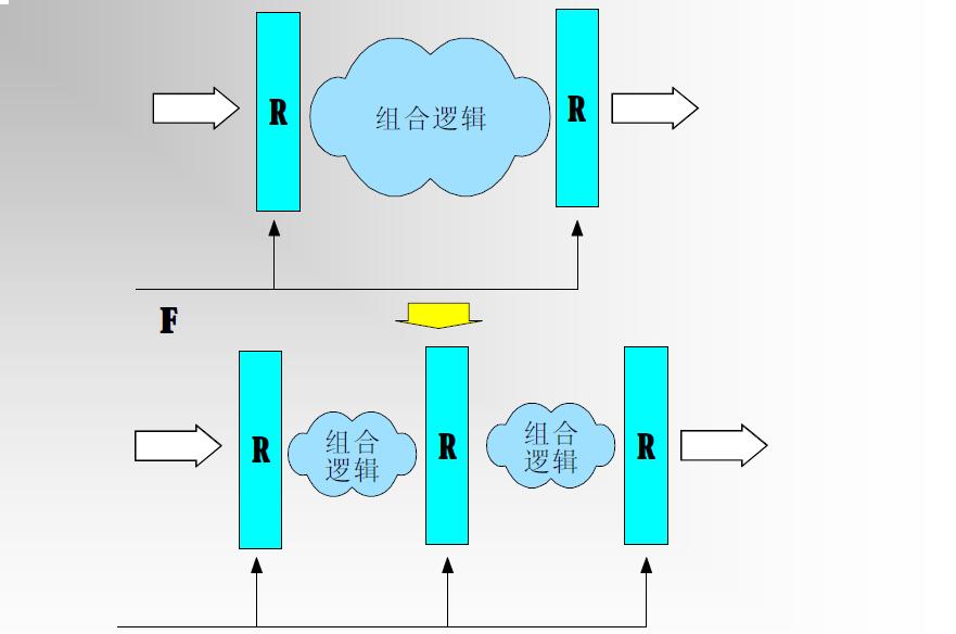 FPGA设计有哪些良好的设计方法及误区
