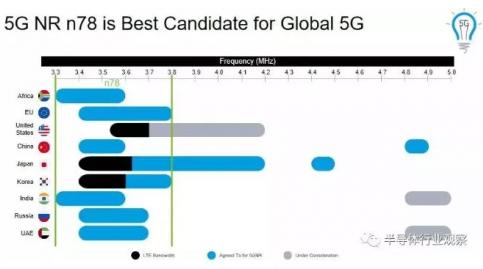 5G时代射频前端的机遇与挑战浅析