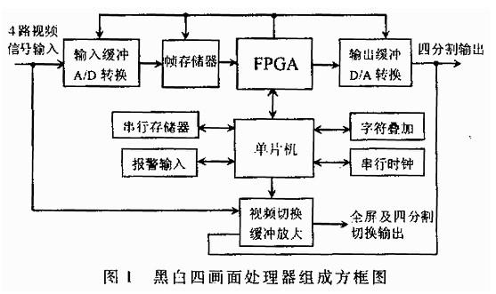 基于FPGA器件和单片机实现多画面处理器的设计