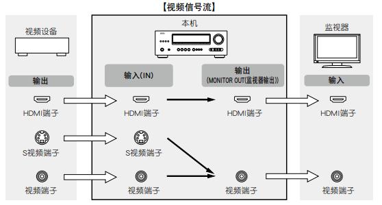 AVR-1312环绕音效扩大机的操作说明书免费下载