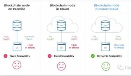 如何部署出可以用于商业的区块链网络