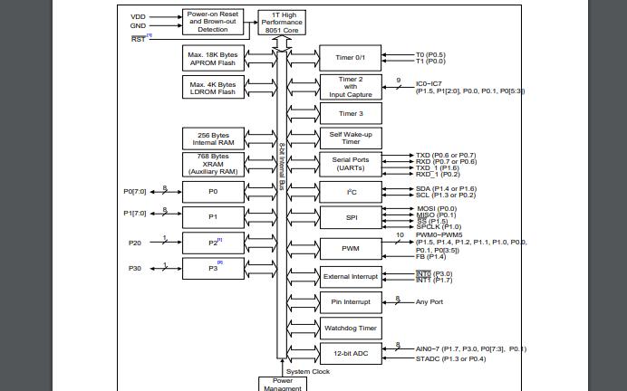 N76E003内核微控制器的数据手册免费下载