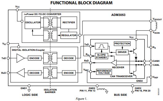 ADM3053控制器局域网CAN物理层收发器的数据手册免费下载