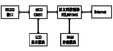 MCS-51单片机实现与Internet交互的设计
