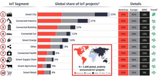智慧城市物联网项目正在成为城市发展的基础