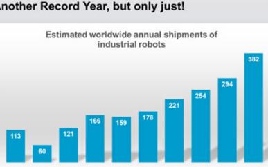 亚洲的机器人销量下降 2018年工业机器人销量同比仅增长1%