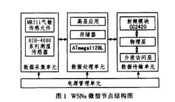 无线传感器网络节点的总体设计