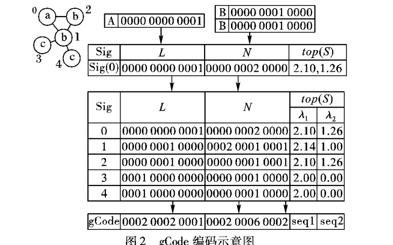 如何使用索引进行子图查询技术研究进展资料说明