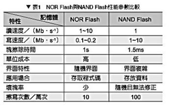 嵌入式 NAND flash文件系统JFFS2和YAFFS比较