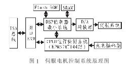 数控机床位置检测系统设计及CPLD器件在其的应用介绍