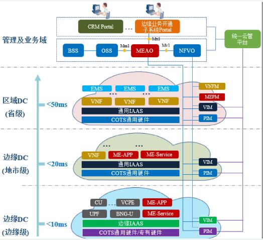 中国联通匠心打造CUBE-Edge边缘智能业务平台加速5G商用