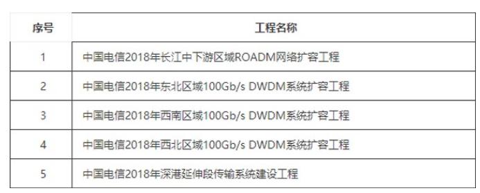 中国电信正式宣布了2018年DWDM系统扩容工程采购结果