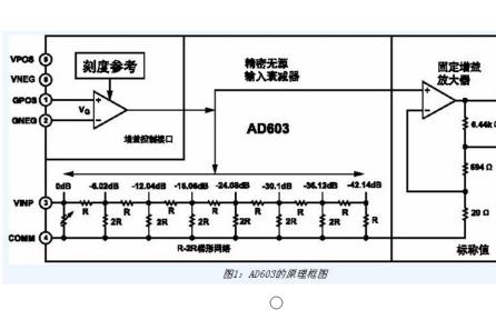 使用AD603放大器和简单的AGC控制电路来实现AGC电路的设计资料说明