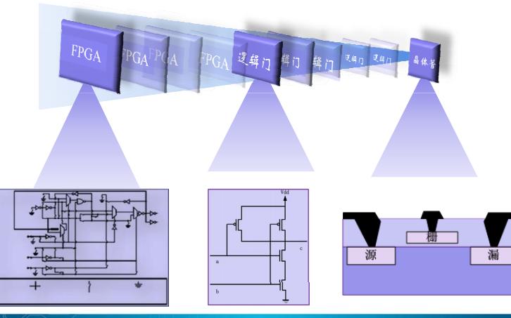 FPGA基础知识培训教程免费下载