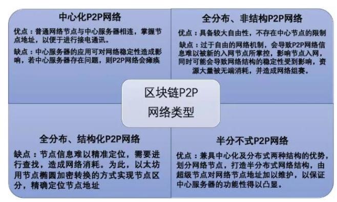 区块链P2P网络协议的类型及演进