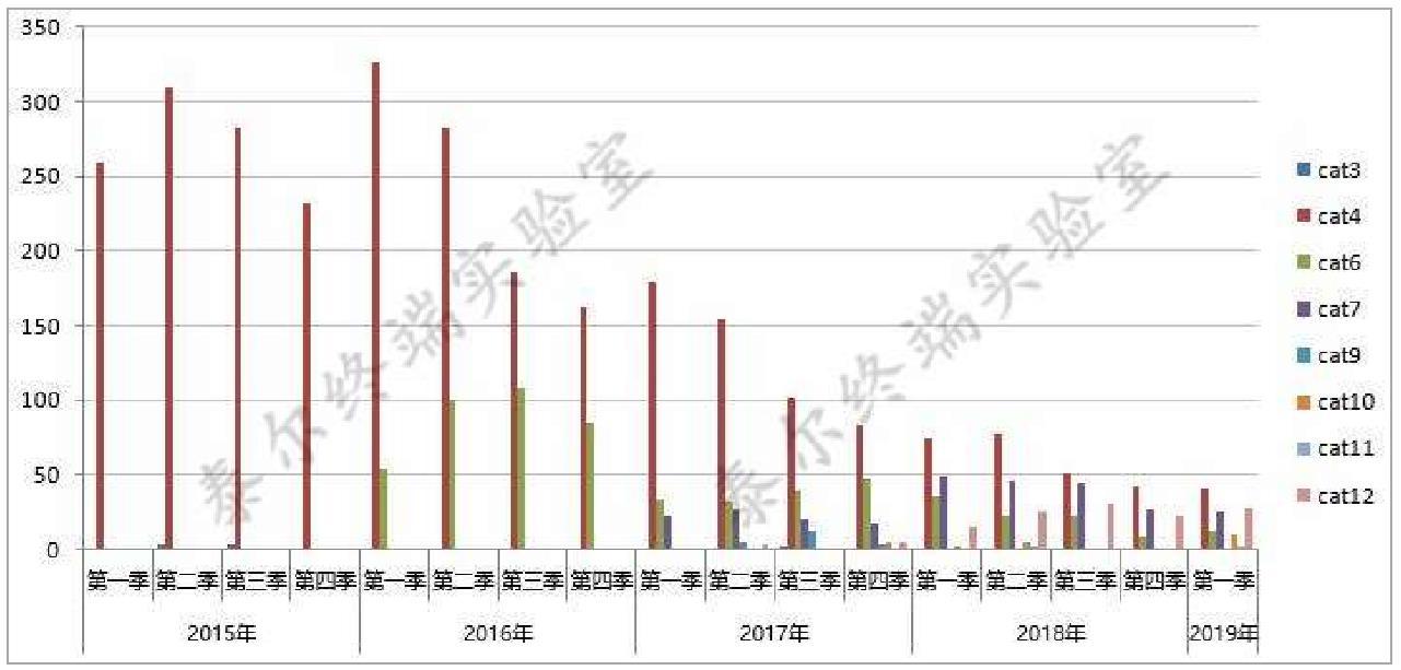 4G 手机传输能力等级特性 国内手机定位技术监测分析