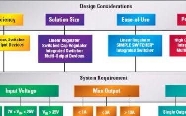 应该要知道如何选择嵌入式处理器及其电源管理的解决方案