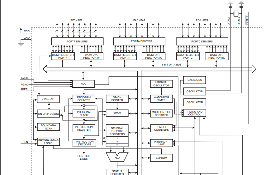 ATmega128和ATmega128L 8位微控制器的数据手册但��力�_�_����是增��了不少免费下载