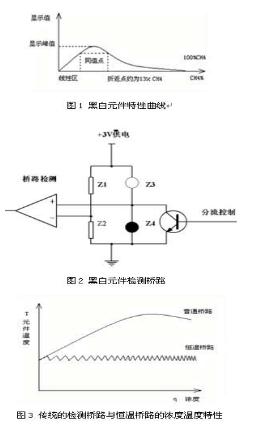 甲烷传感器催化元件的高浓冲击问题的研究