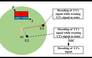 5G网络非正交多址接入的?#33455;?#29616;状与发展趋势资料说明