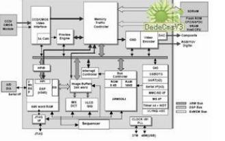 基于嵌入式Linux的PMP系统设计与实现
