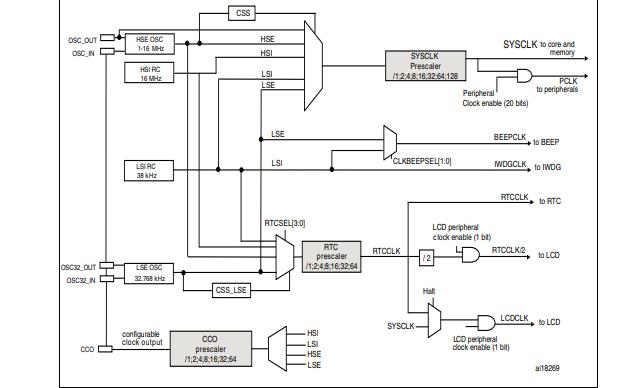 STM8L15xx微控制器的數據手冊免費下載
