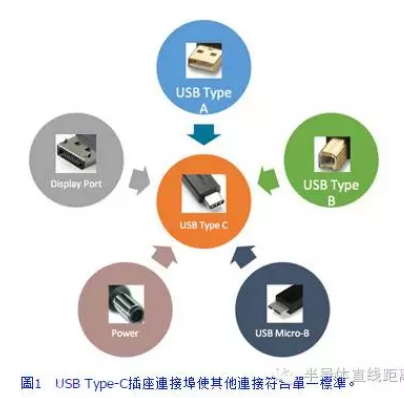 如何解决USB Type-C应用开发过程中的各种问题