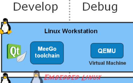 需要了解的三种MeeGo SDK开发环境