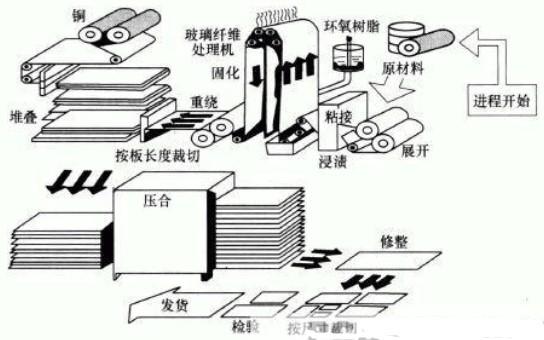 覆铜板的的制造流程及发展状况分析
