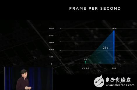 """马斯克""""够狂"""" 宣称发布了世界上最好的自动驾驶芯片"""