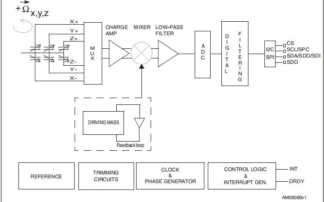 L3G4200D低功耗三轴示波器的数据手册免费下载