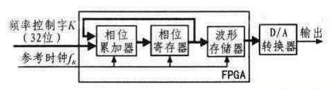 基于FPGA和DDS技术的信号发生器的设计