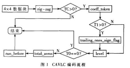 基于FPGA技术实现H.264/AVC中CAVLC编码器设计并优化性能