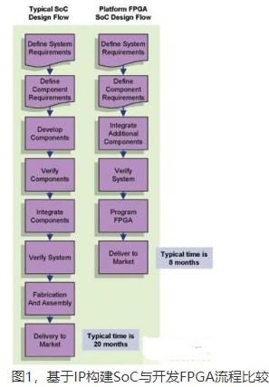使用IP平台开发FPGA并进行应用设计