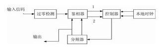 基于FPGA实现电路的同步提取性能设计