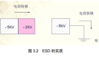 单片机的接口技术与可靠性设计的详细资料说明