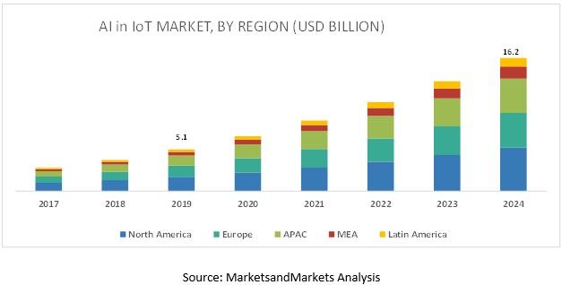 全球物联网市场规模5年复合年增长率(CAGR)为26.0%。