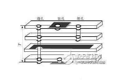 PCB的过孔分类及设计注意事项