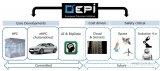 2025年和2030年的汽车电子发展的蓝图