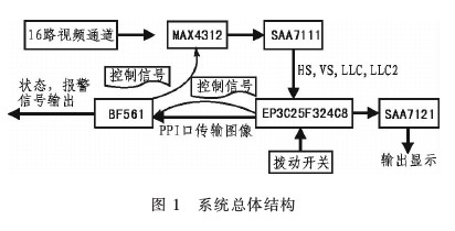 基于FPGA器件与DSP技术实现视频多通道的控制系统设计